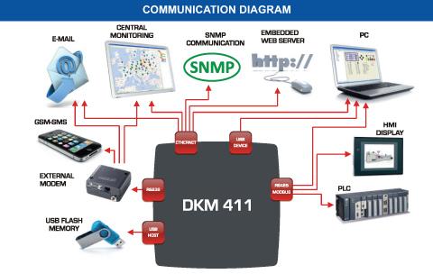 Communication Diagram: Datakom DKM-411 Power Analyzer